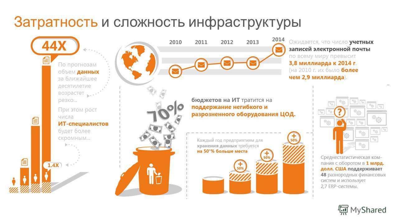 © Корпорация Microsoft, 2011 Затратность и сложность инфраструктуры