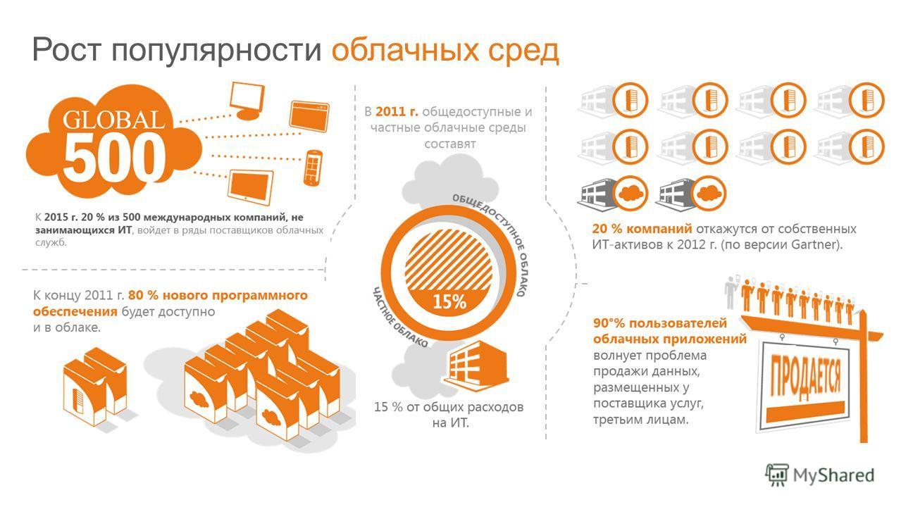 © Корпорация Microsoft, 2011 Рост популярности облачных сред