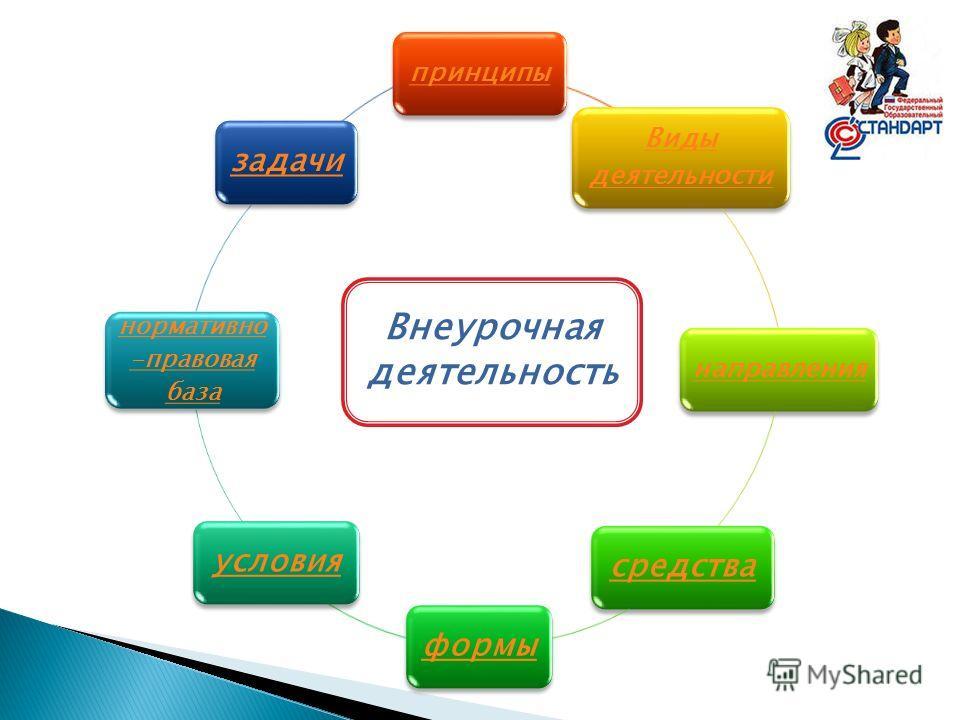 принципы Виды деятельности направления средстваформыусловия нормативно -правовая база задачи Внеурочная деятельность