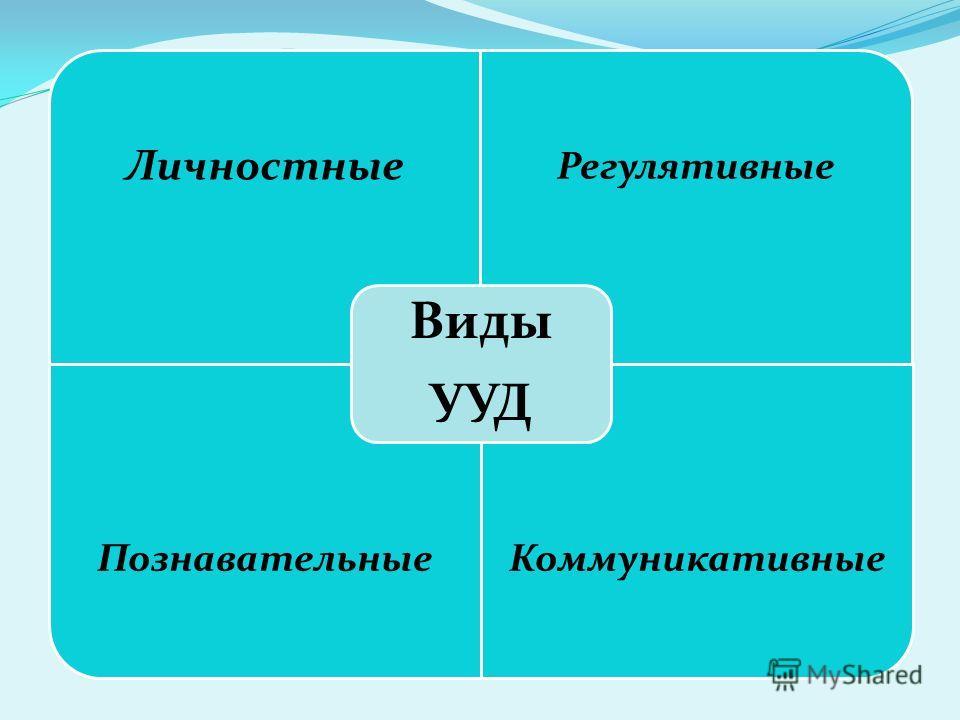Личностные Регулятивные Познавательные Коммуникативные Виды УУД