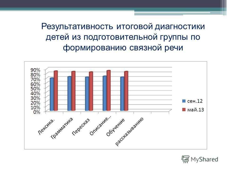 Результативность итоговой диагностики детей из подготовительной группы по формированию связной речи