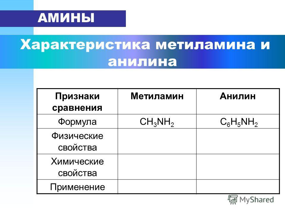 Характеристика метиламина и анилина АМИНЫ Признаки сравнения Метиламин Анилин ФормулаСН 3 NH 2 С 6 Н 5 NH 2 Физические свойства Химические свойства Применение