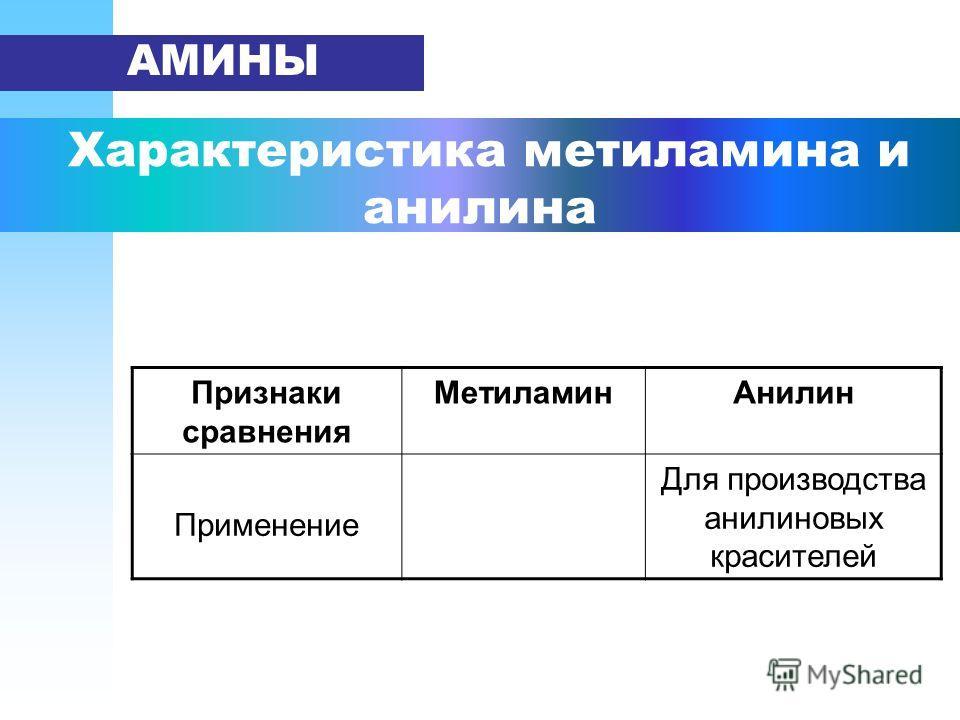 Характеристика метиламина и анилина АМИНЫ Признаки сравнения Метиламин Анилин Применение Для производства анилиновых красителей