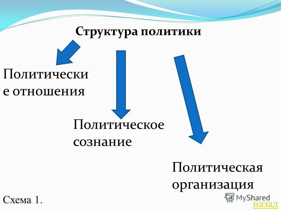 Структура политики Политически е отношения Политическое сознание Политическая организация Схема 1. назад
