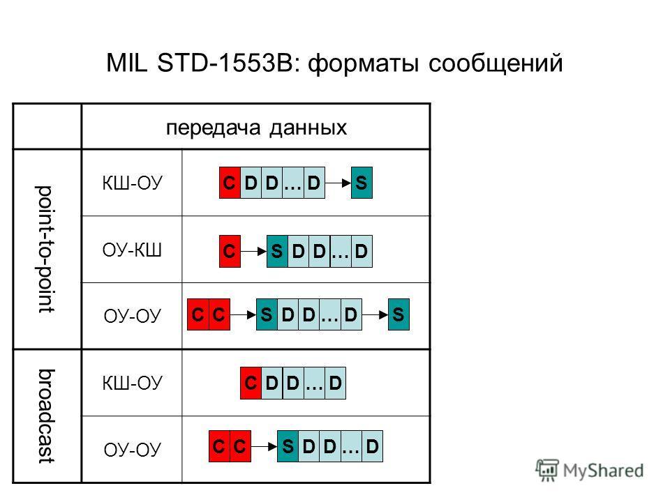 MIL STD-1553B: форматы сообщений передача данных point-to-point КШ-ОУ ОУ-КШ ОУ-ОУ broadcast КШ-ОУ ОУ-ОУ CDCD…SS CDD… CDCD…S CDD…S DCD…S D D D D D