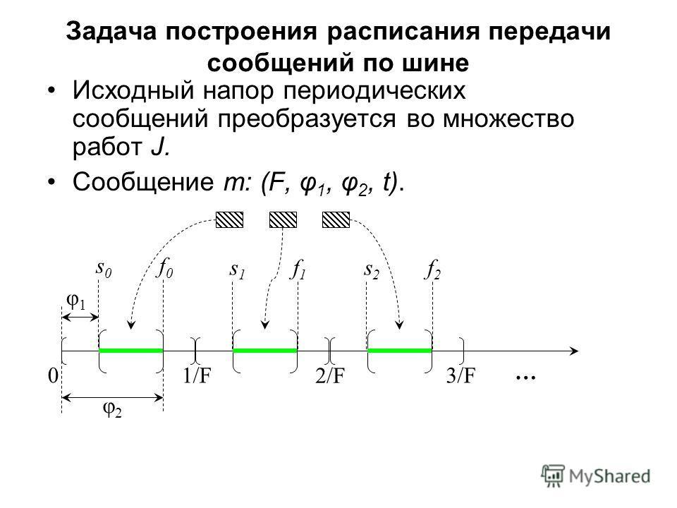Задача построения расписания передачи сообщений по шине Исходный напор периодических сообщений преобразуется во множество работ J. Сообщение m: (F, φ 1, φ 2, t). 0 1/F 2/F 3/F … φ2φ2 φ1φ1 s0s0 f0f0 s1s1 f1f1 s2s2 f2f2