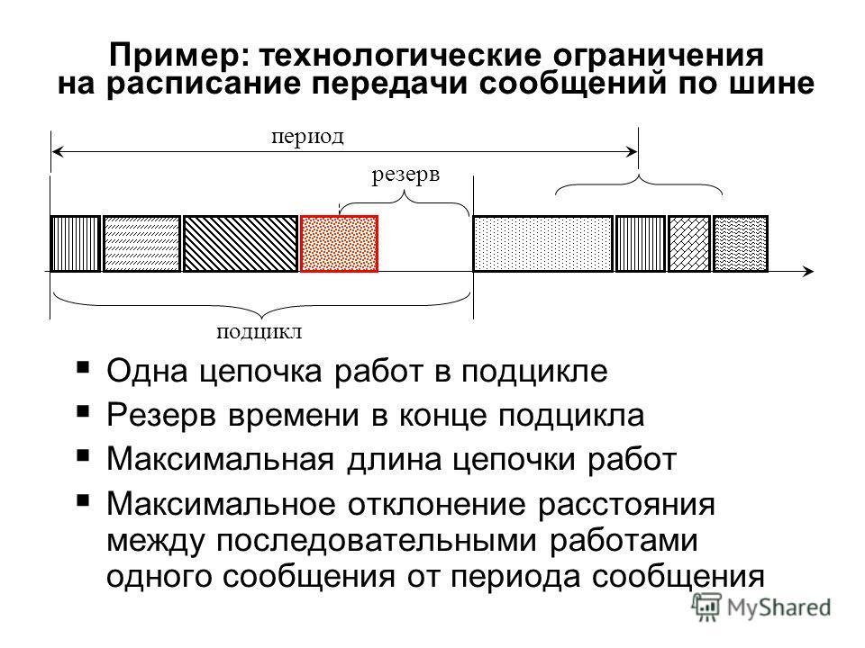 Пример: технологические ограничения на расписание передачи сообщений по шине Одна цепочка работ в подцикле Резерв времени в конце подцикла Максимальная длина цепочки работ Максимальное отклонение расстояния между последовательными работами одного соо