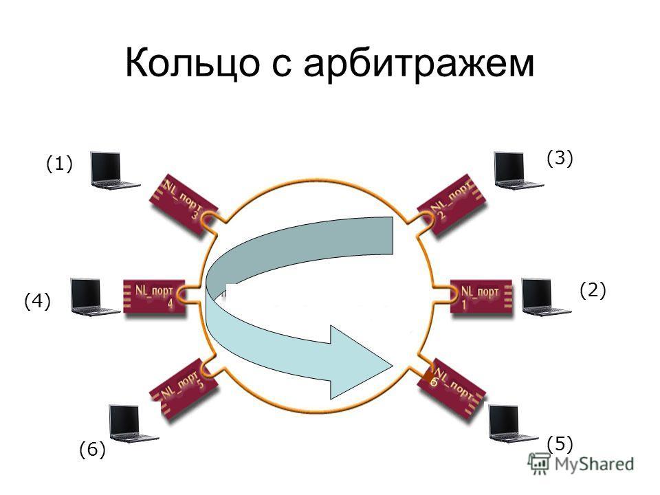 Кольцо с арбитражем (1) (2) (3) (4) (5) (6) 6