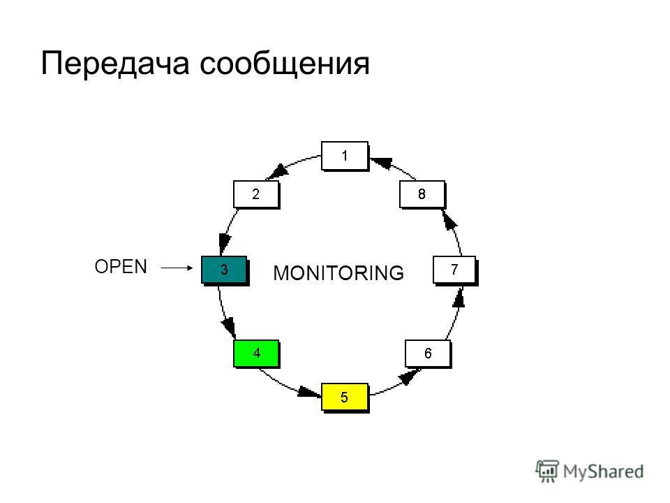 Передача сообщения OPEN MONITORING