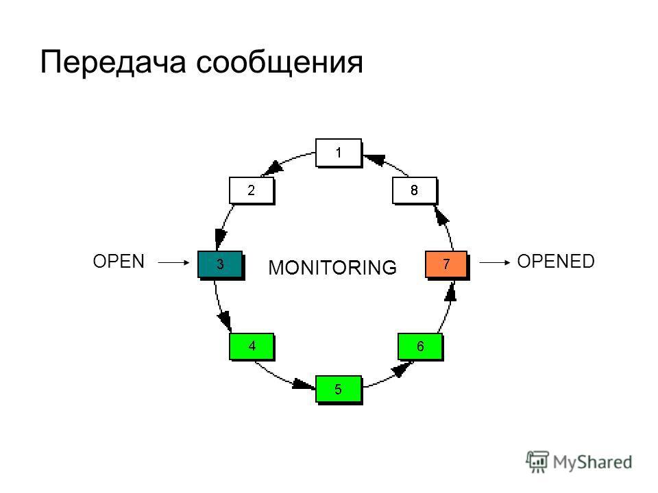 Передача сообщения OPENOPENED MONITORING