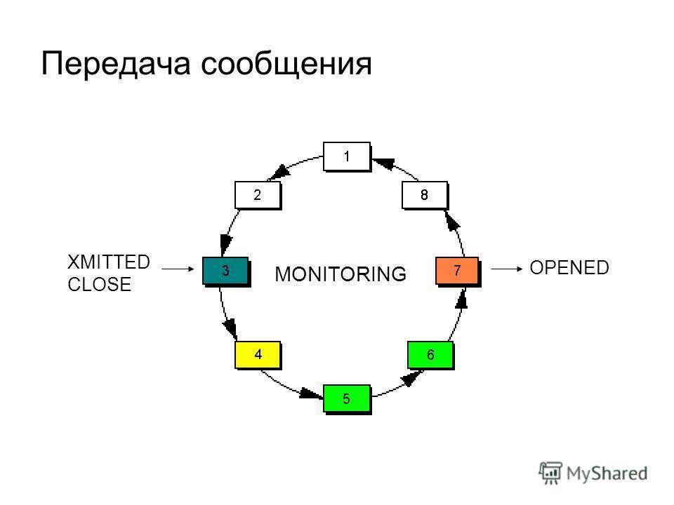 Передача сообщения XMITTED CLOSE OPENED MONITORING