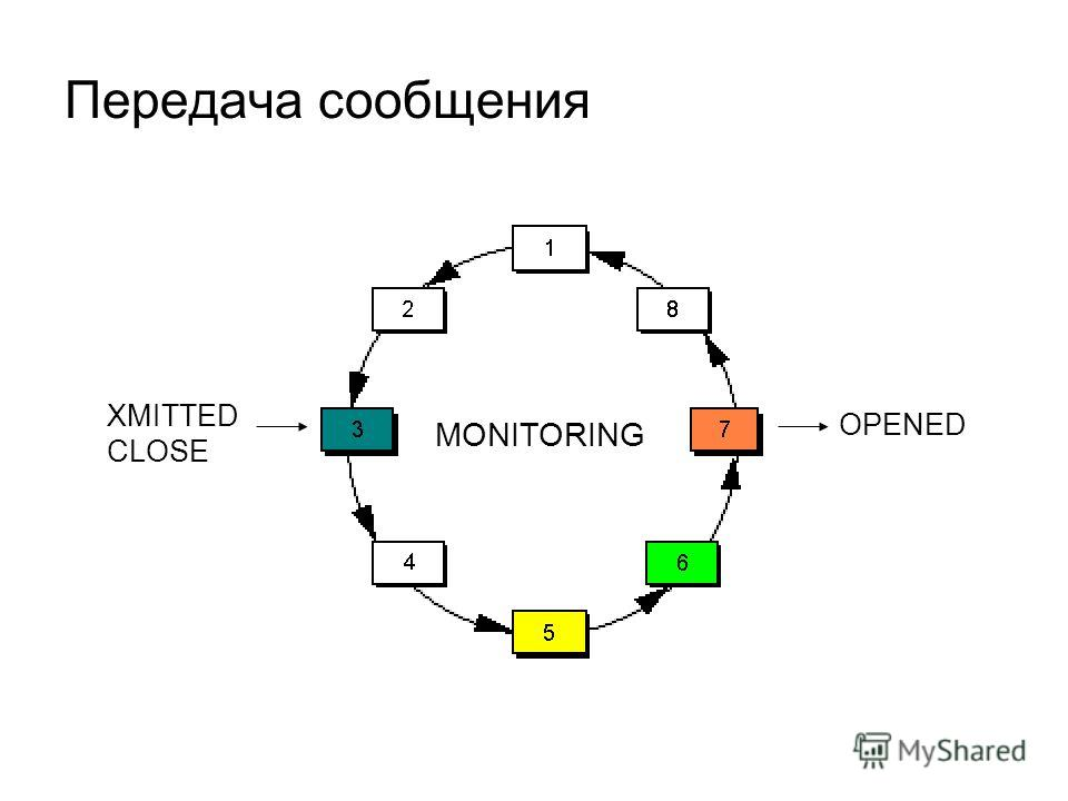 Передача сообщения OPENED MONITORING XMITTED CLOSE