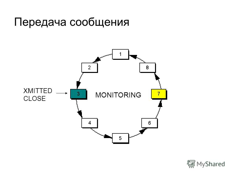Передача сообщения MONITORING XMITTED CLOSE