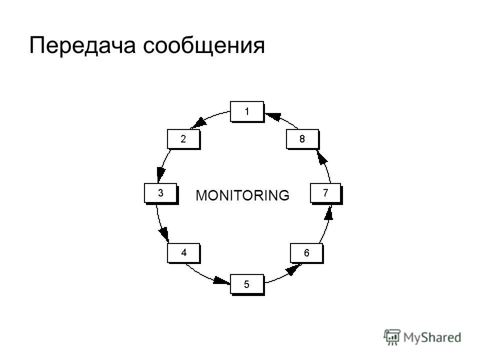 Передача сообщения MONITORING
