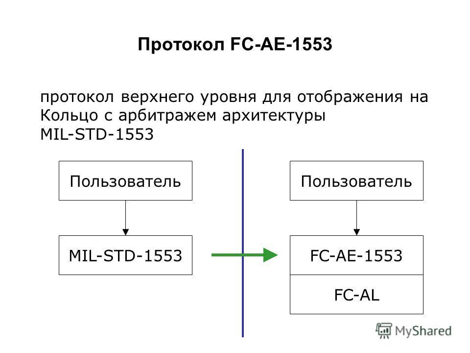 Протокол FC-AE-1553 Пользователь MIL-STD-1553 Пользователь FC-AE-1553 FC-AL протокол верхнего уровня для отображения на Кольцо с арбитражем архитектуры MIL-STD-1553