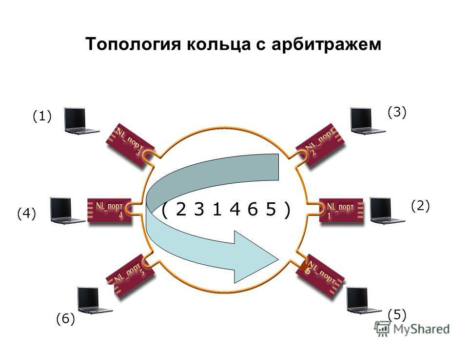 Топология кольца с арбитражем (1) (2) (3) (4) (5) (6) ( 2 3 1 4 6 5 ) 6
