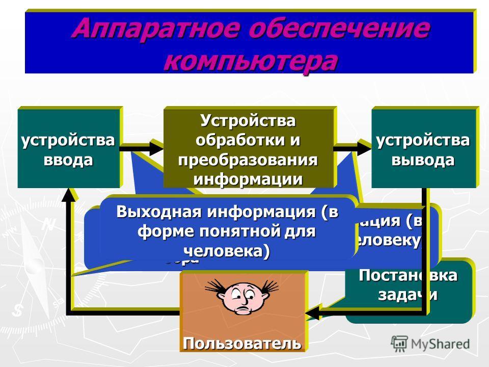 Выходная информация (в форме компьютера) Входная информация (в форме доступной для компьютерной обработки 0010110) Аппаратное обеспечение компьютера Пользователь Постановка задачи устройства ввода Входная информация (в виде понятном человеку) Устройс