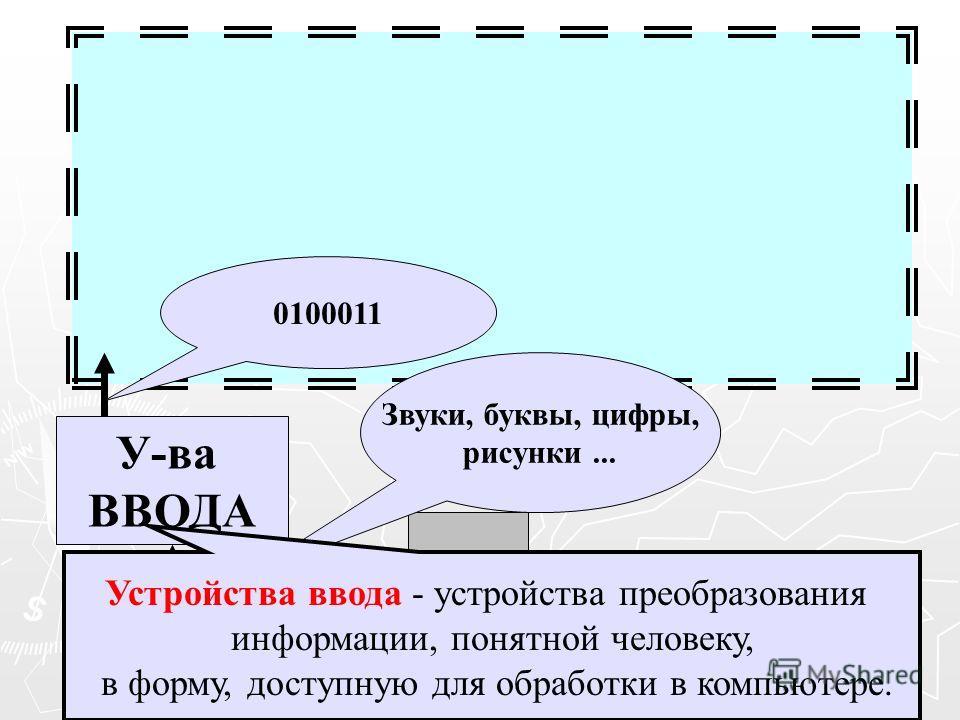 Ч У-ва ВВОДА Звуки, буквы, цифры, рисунки... 0100011 Устройства ввода - устройства преобразования информации, понятной человеку, в форму, доступную для обработки в компьютере.