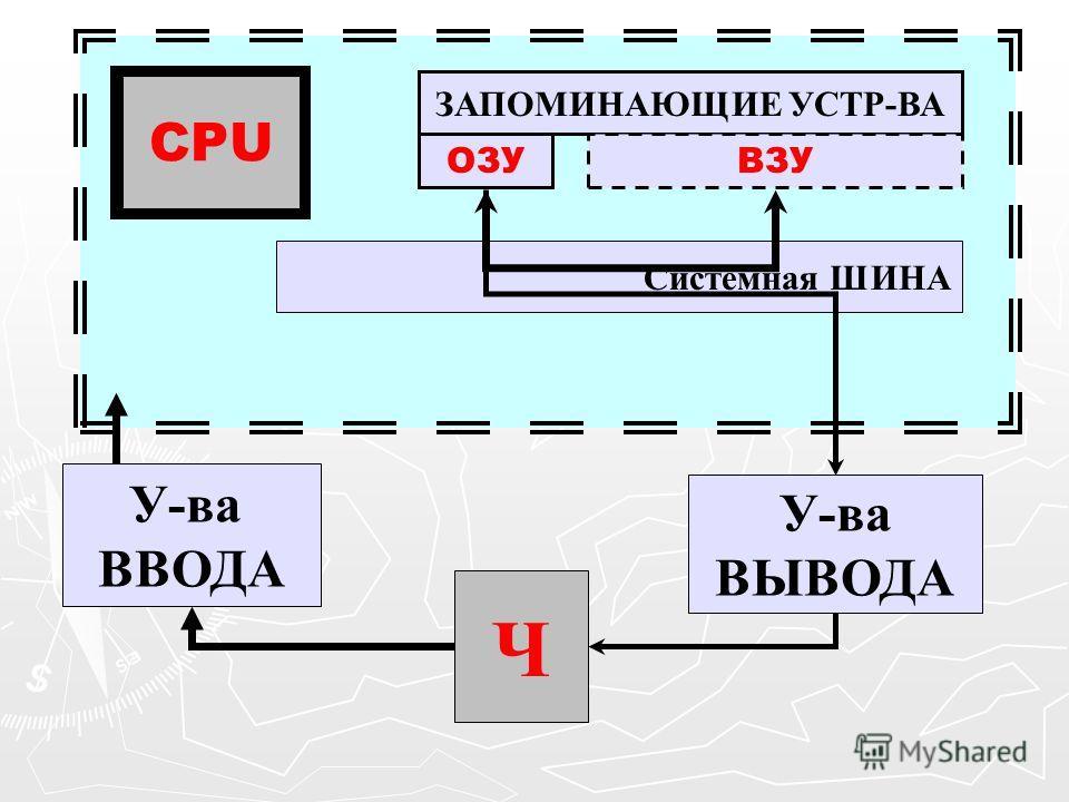 Ч У-ва ВВОДА ЗАПОМИНАЮЩИЕ УСТР-ВА ОЗУВЗУ Системная ШИНА CPU У-ва ВЫВОДА