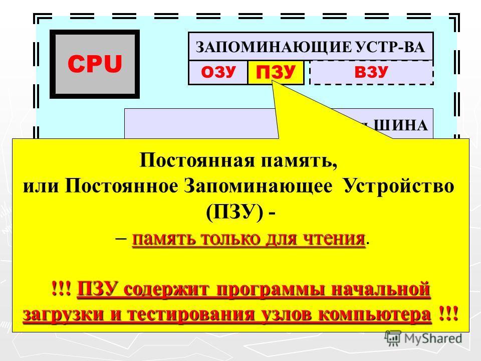 Ч У-ва ВВОДА ЗАПОМИНАЮЩИЕ УСТР-ВА ОЗУВЗУ Системная ШИНА CPU У-ва ВЫВОДА ПЗУ Постоянная память, или Постоянное Запоминающее Устройство (ПЗУ) - память только для чтения – память только для чтения. !!! ПЗУ содержит программы начальной загрузки и тестиро