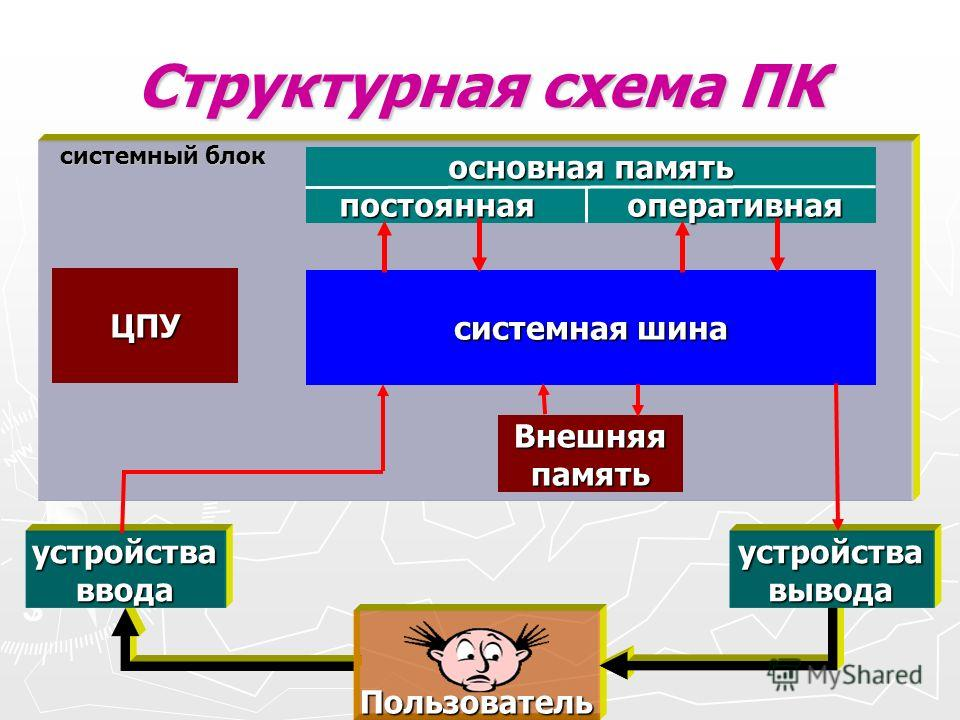 Структурная схема ПК Пользователь устройства ввода устройства вывода системный блок системная шина ЦПУ основная память постоянная оперативная Внешняя память