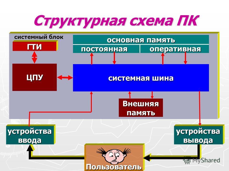 Структурная схема ПК Пользователь устройства ввода устройства вывода системный блок системная шина ЦПУ основная память постоянная оперативная Внешняя память ГТИ