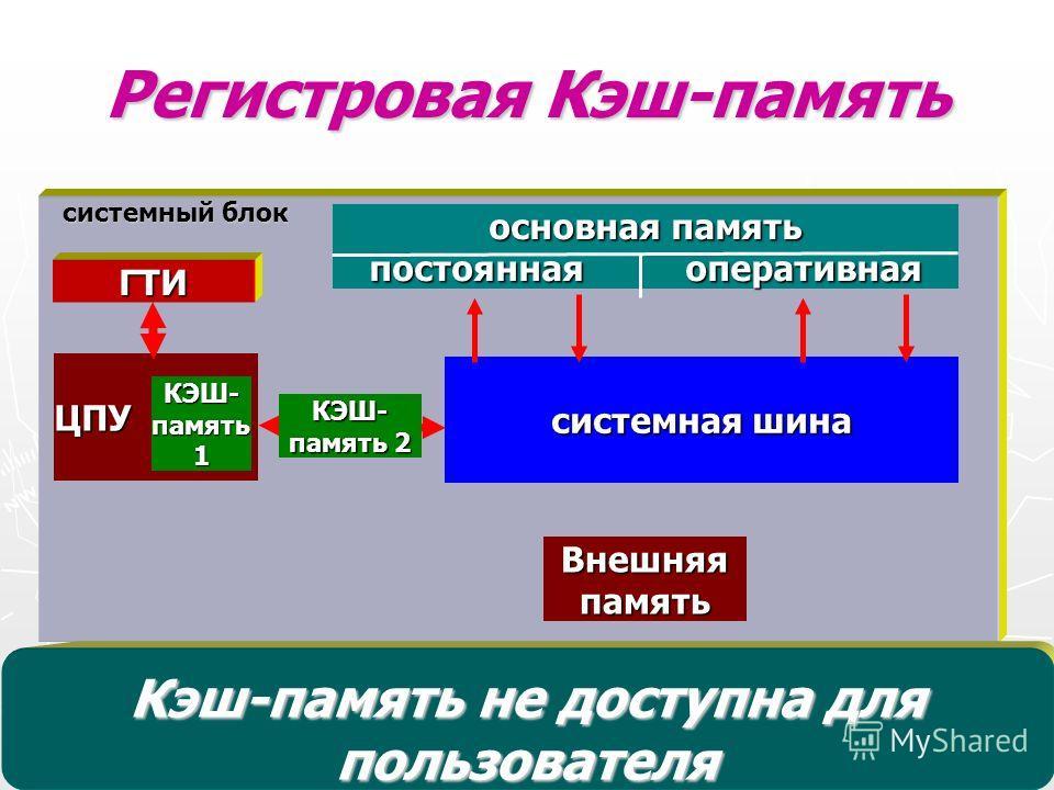 Регистровая Кэш-память Регистровая Кэш-память – буферная быстродействующая память, автоматически используемая ПК для ускорения операций с информацией, хранящейся в более медленно действующих ЗУ. Например, может быть использована для ускорения операци