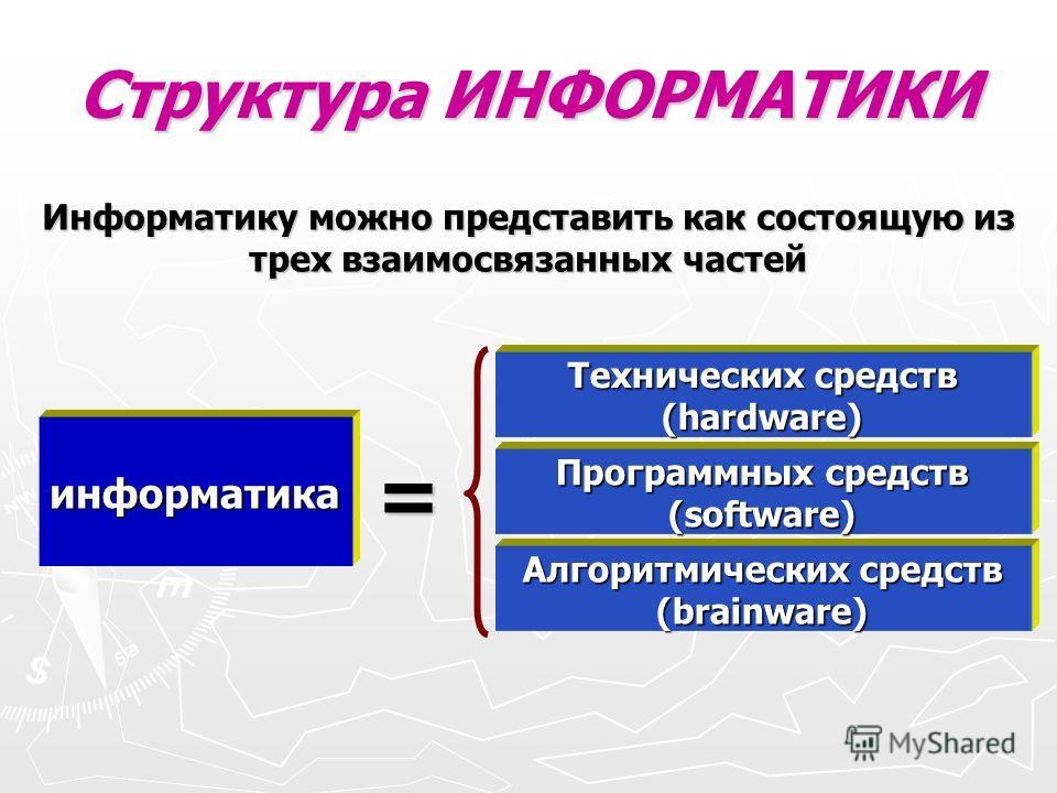 Структура ИНФОРМАТИКИ информатика = Технических средств (hardware) Программных средств (software) Алгоритмических средств (brainware) Информатику можно представить как состоящую из трех взаимосвязанных частей