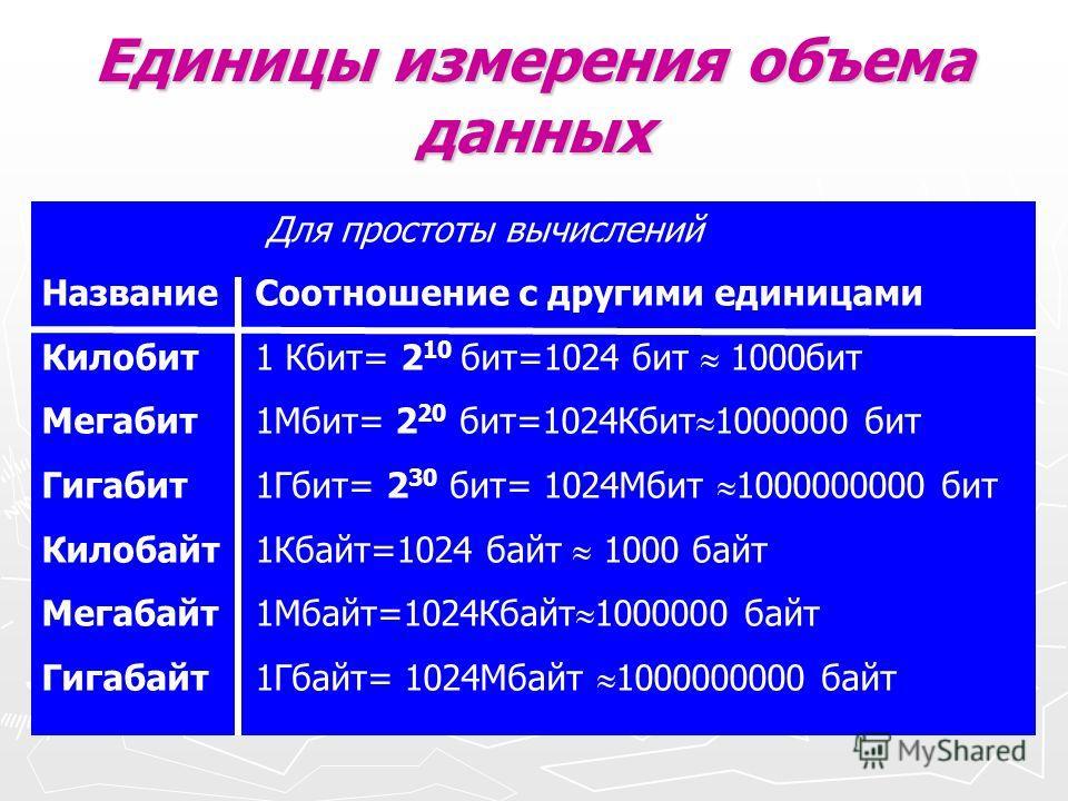 Единицы измерения объема данных Для простоты вычислений Название Соотношение с другими единицами Килобит 1 Кбит= 2 10 бит=1024 бит 1000 бит Мегабит 1Мбит= 2 20 бит=1024Кбит 1000000 бит Гигабит 1Гбит= 2 30 бит= 1024Мбит 1000000000 бит Килобайт 1Кбайт=