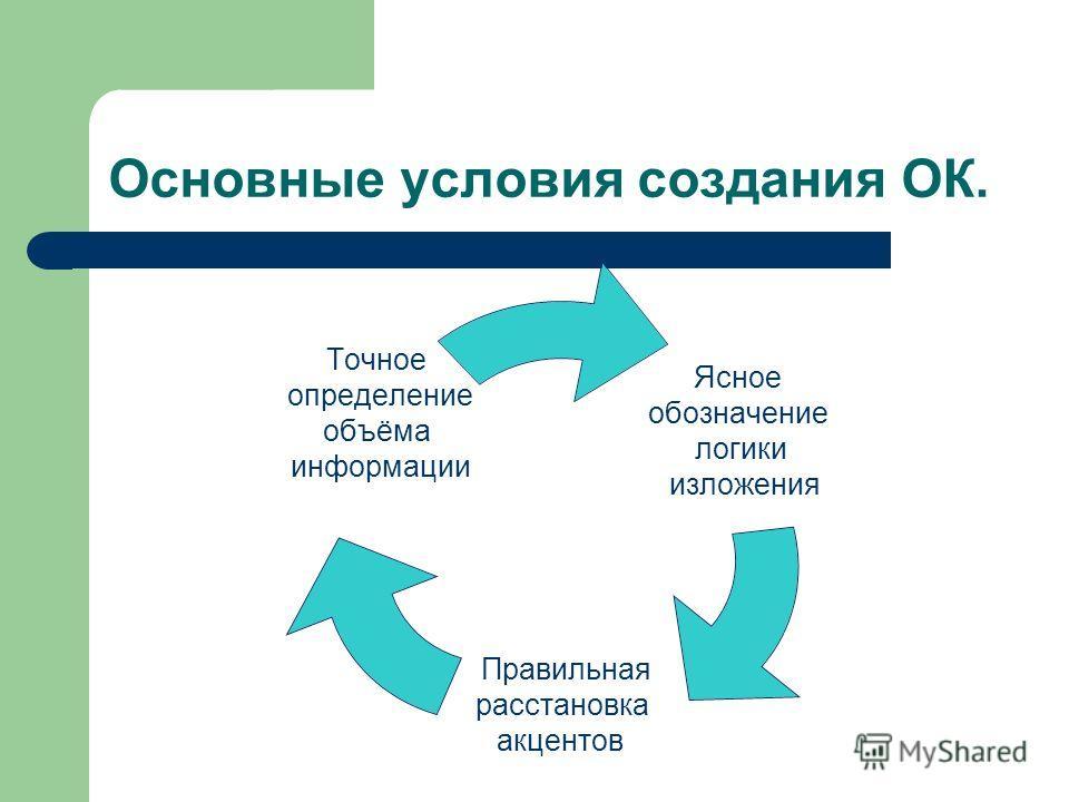 Основные условия создания ОК. Ясное обозначение логики изложения Правильная расстановка акцентов Точное определение объёма информации
