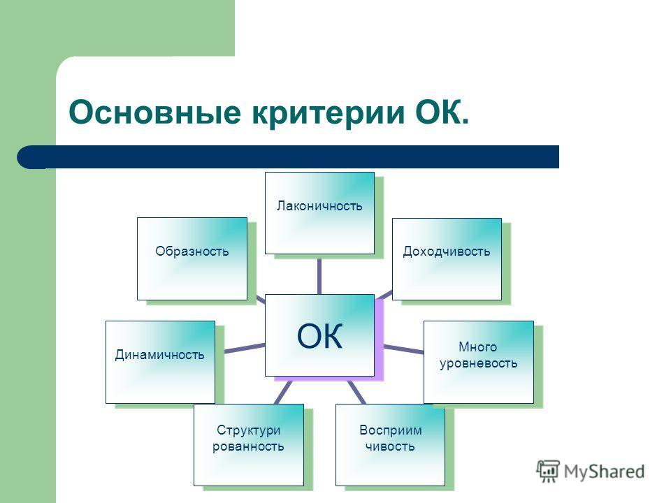 Основные критерии ОК. ОК Лаконичность Доходчивость Много уровневость Восприим чивость Структури рованность Динамичность Образность