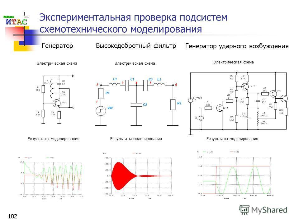 102 Экспериментальная проверка подсистем схемотехнического моделирования Генератор Высокодобротный фильтр Генератор ударного возбуждения Результаты моделирования Электрическая схема