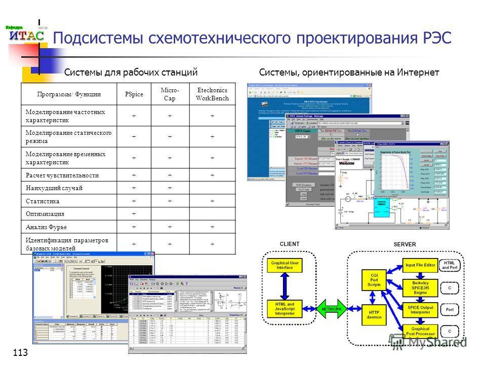 113 Системы для рабочих станций Подсистемы схемотехнического проектирования РЭС Программы/ ФункцииPSpice Micro- Cap Eteclronics WorkBench Моделирование частотных характеристик +++ Моделирование статического режима +++ Моделирование временных характер