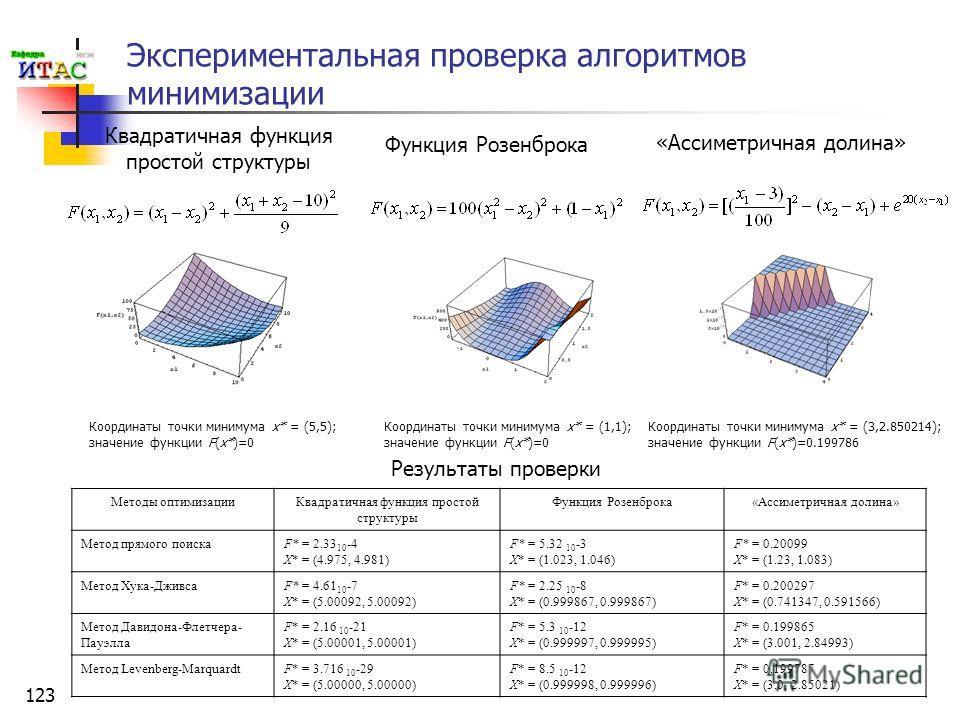 123 Экспериментальная проверка алгоритмов минимизации Функция Розенброка Координаты точки минимума x* = (5,5); значение функции F(x*)=0 Квадратичная функция простой структуры Координаты точки минимума x* = (1,1); значение функции F(x*)=0 «Ассиметричн