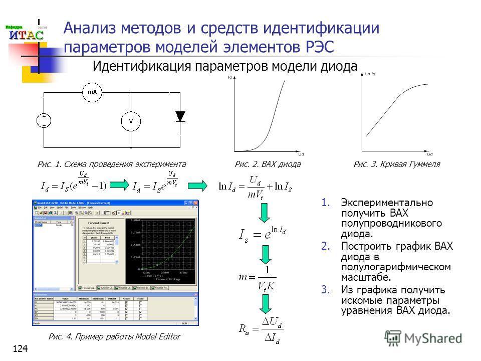 124 Анализ методов и средств идентификации параметров моделей элементов РЭС 1. Экспериментально получить ВАХ полупроводникового диода. 2. Построить график ВАХ диода в полулогарифмическом масштабе. 3. Из графика получить искомые параметры уравнения ВА