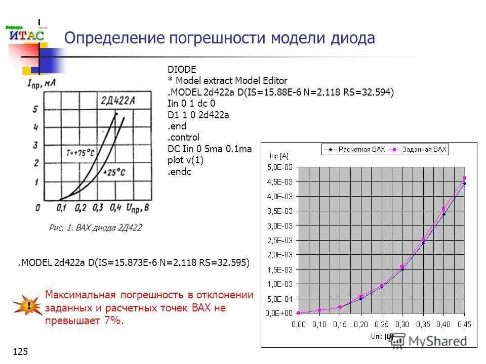 125 Определение погрешности модели диода DIODE * Model extract Model Editor.MODEL 2d422a D(IS=15.88E-6 N=2.118 RS=32.594) Iin 0 1 dc 0 D1 1 0 2d422a.end.control DC Iin 0 5ma 0.1ma plot v(1).endc.MODEL 2d422a D(IS=15.873E-6 N=2.118 RS=32.595) Максимал