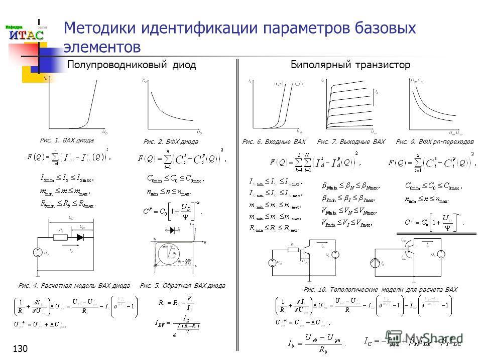 130 Методики идентификации параметров базовых элементов Биполярный транзистор Рис. 1. ВАХ диода Рис. 2. ВФХ диода Рис. 4. Расчетная модель ВАХ диода Рис. 5. Обратная ВАХ диода Полупроводниковый диод Рис. 6. Входные ВАХРис. 7. Выходные ВАХРис. 9. ВФХ