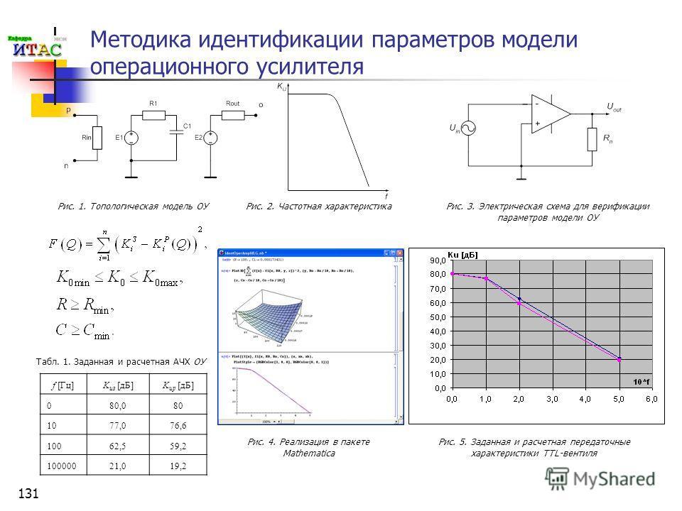 131 Методика идентификации параметров модели операционного усилителя f [Гц]K uз [дБ]K uр [дБ] 080,080 1077,076,6 10062,559,2 10000021,019,2 Рис. 1. Топологическая модель ОУРис. 2. Частотная характеристика Рис. 3. Электрическая схема для верификации п