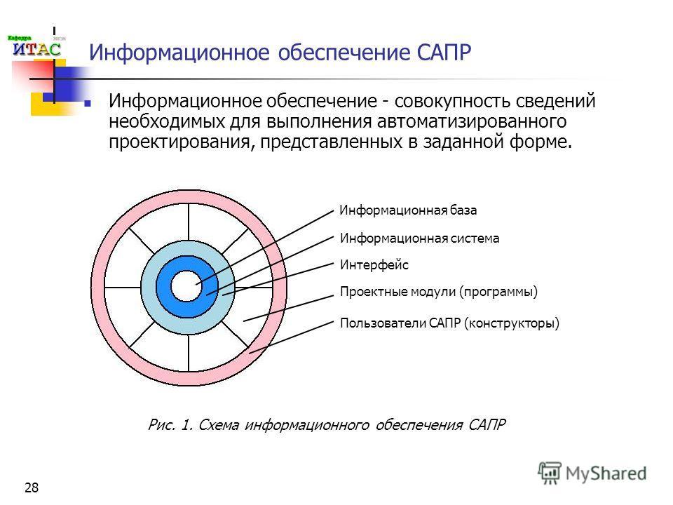 28 Информационное обеспечение САПР Информационное обеспечение - совокупность сведений необходимых для выполнения автоматизированного проектирования, представленных в заданной форме. Информационная система Информационная база Интерфейс Проектные модул