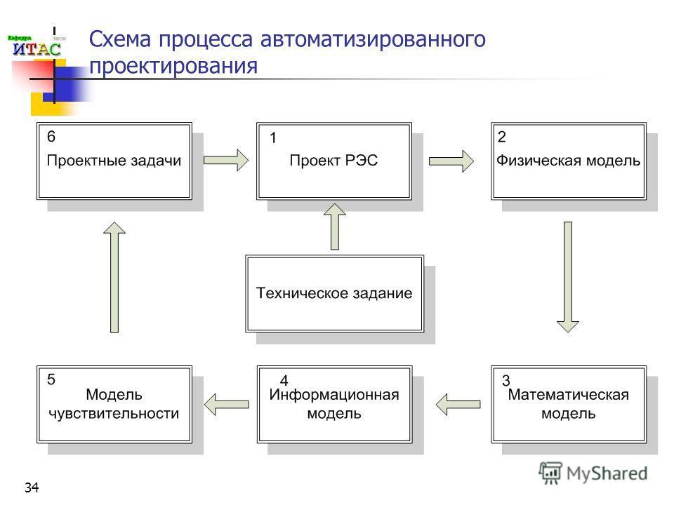 34 Схема процесса автоматизированного проектирования