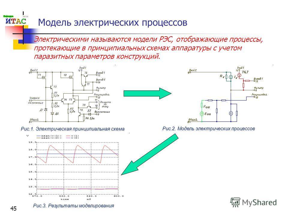 45 Модель электрических процессов Электрическими называются модели РЭС, отображающие процессы, протекающие в принципиальных схемах аппаратуры с учетом паразитных параметров конструкций. Рис.3. Результаты моделирования Рис.1. Электрическая принципиаль