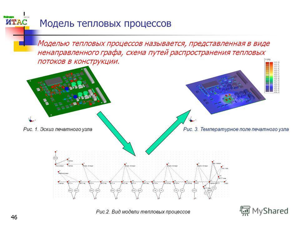 46 Модель тепловых процессов Моделью тепловых процессов называется, представленная в виде ненаправленного графа, схема путей распространения тепловых потоков в конструкции. Рис.2. Вид модели тепловых процессов Рис. 1. Эскиз печатного узла Рис. 3. Тем