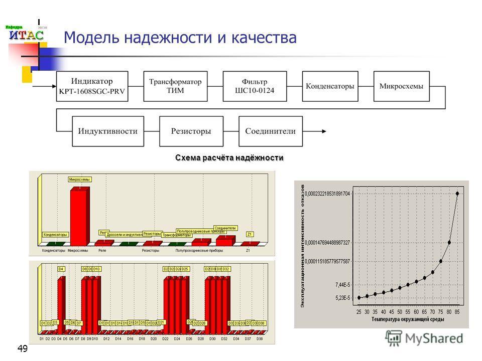 49 Модель надежности и качества Схема расчёта надёжности