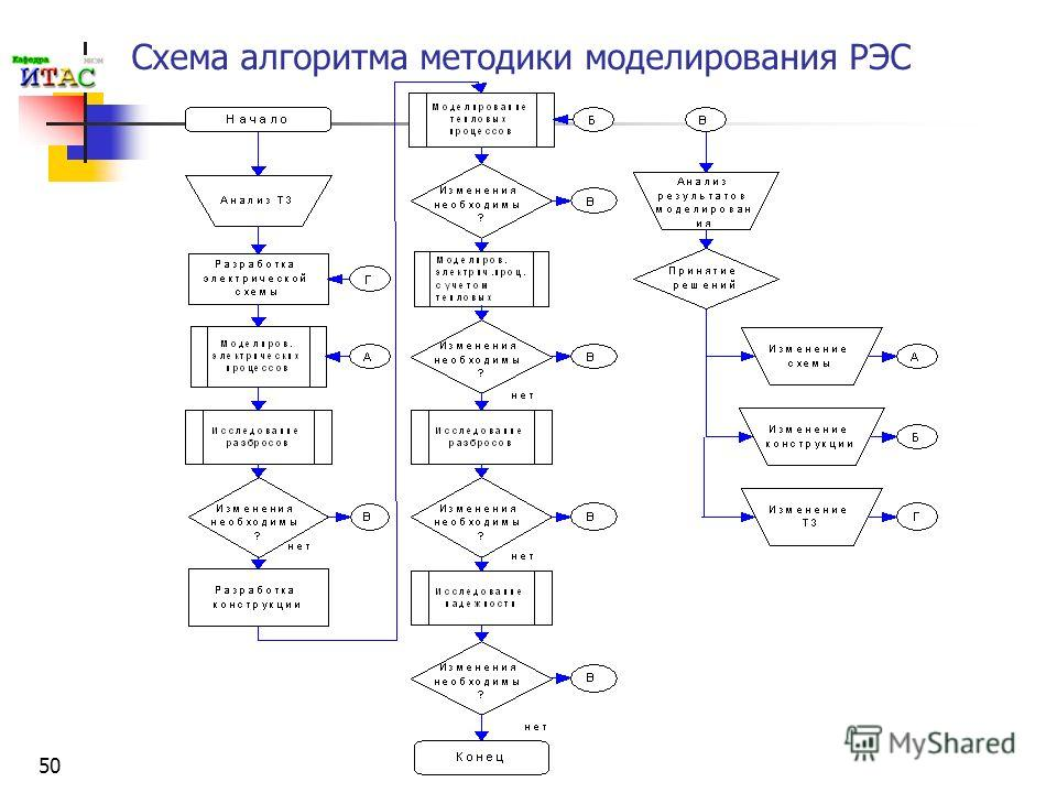 50 Схема алгоритма методики моделирования РЭС