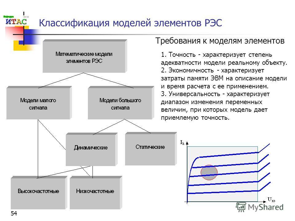 54 Классификация моделей элементов РЭС Требования к моделям элементов 1. Точность - характеризует степень адекватности модели реальному объекту. 2. Экономичность - характеризует затраты памяти ЭВМ на описание модели и время расчета с ее применением.