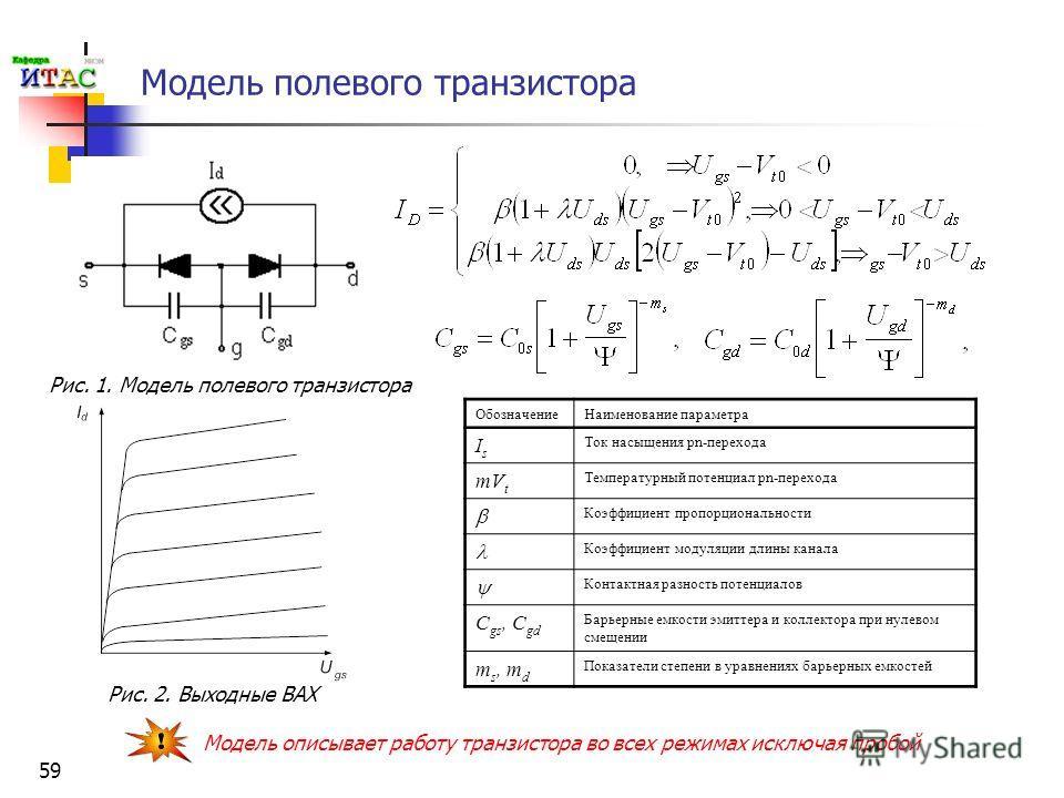 59 Модель полевого транзистора Обозначение Наименование параметра IsIs Ток насыщения pn-перехода mV t Температурный потенциал pn-перехода Коэффициент пропорциональности Коэффициент модуляции длины канала Контактная разность потенциалов C gs, C gd Бар