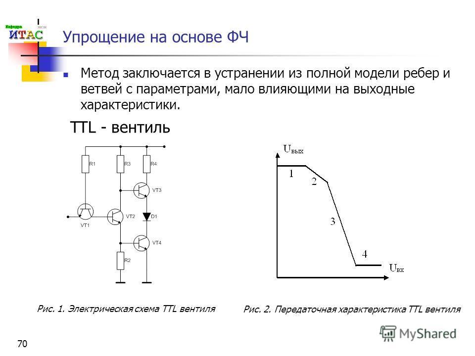 70 Упрощение на основе ФЧ Метод заключается в устранении из полной модели ребер и ветвей с параметрами, мало влияющими на выходные характеристики. TTL - вентиль Рис. 1. Электрическая схема TTL вентиля Рис. 2. Передаточная характеристика TTL вентиля