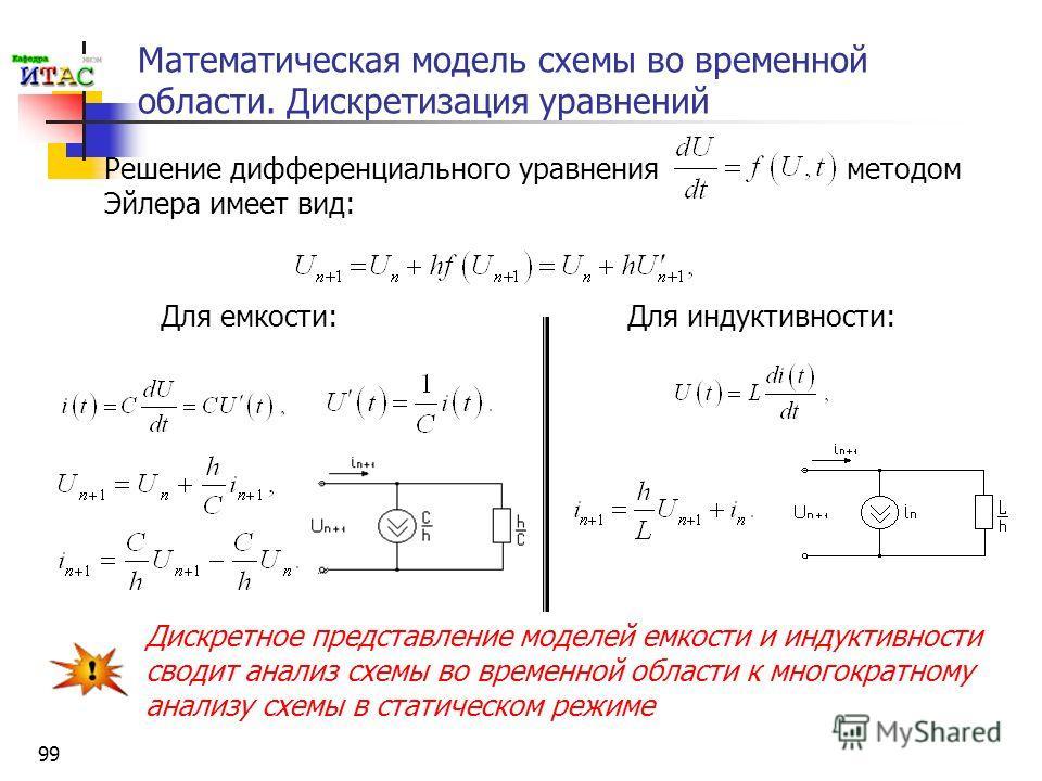 99 Математическая модель схемы во временной области. Дискретизация уравнений Решение дифференциального уравнения методом Эйлера имеет вид: Для емкости:Для индуктивности: Дискретное представление моделей емкости и индуктивности сводит анализ схемы во