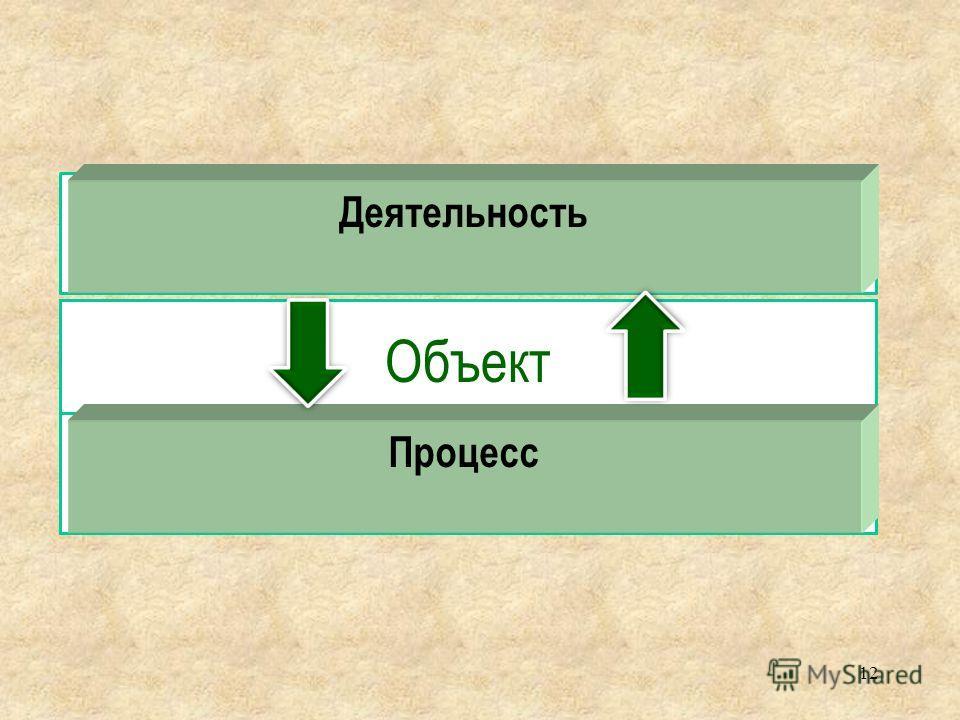 Субъект 12 Объект Предмет Деятельность Процесс