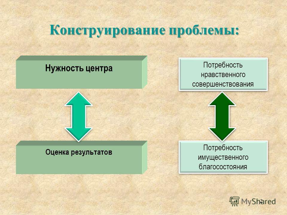 Конструирование проблемы: 2 Нужность центра Оценка результатов Потребность нравственного совершенствования Потребность имущественного благосостояния